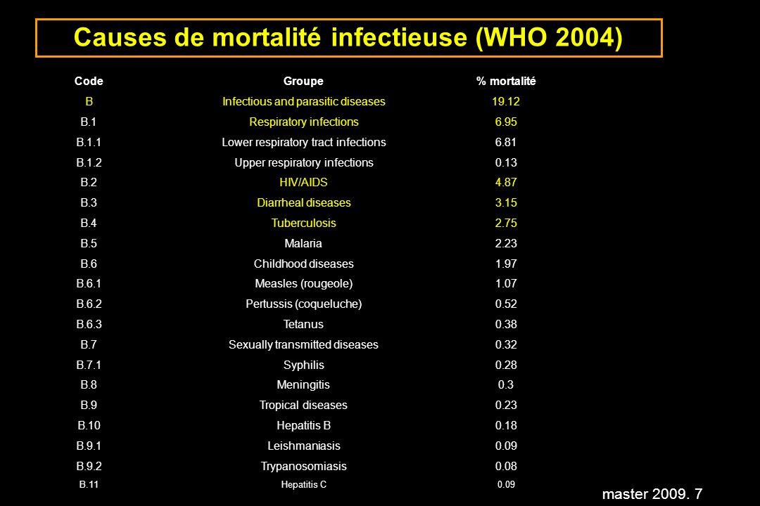master 2009. 98 Facteurs de risques en médecine humaine: Surconsommation dantibiotiques