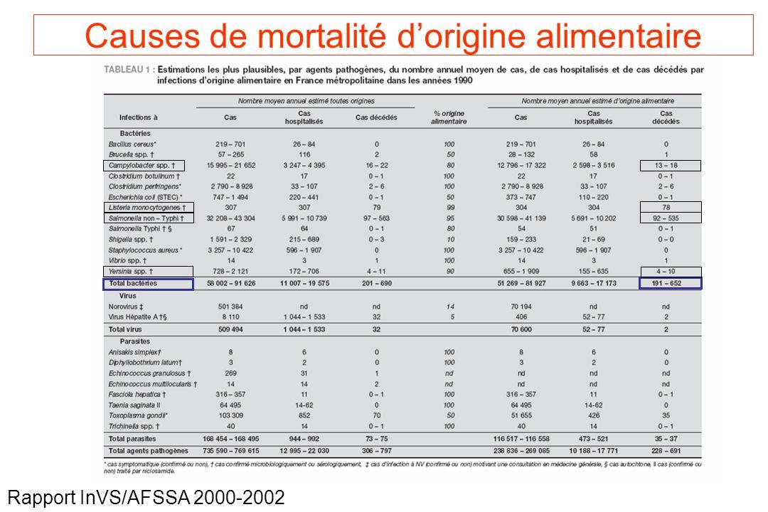 Rapport InVS/AFSSA 2000-2002 Causes de mortalité dorigine alimentaire