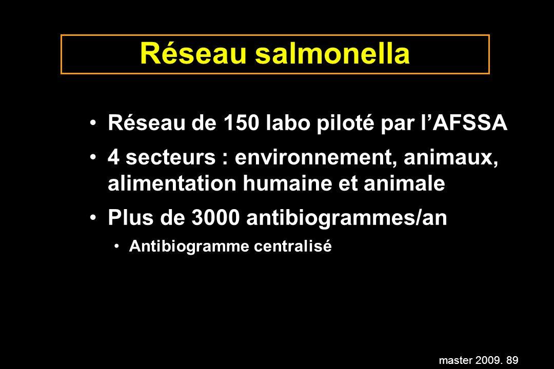 master 2009. 89 Réseau salmonella Réseau de 150 labo piloté par lAFSSA 4 secteurs : environnement, animaux, alimentation humaine et animale Plus de 30