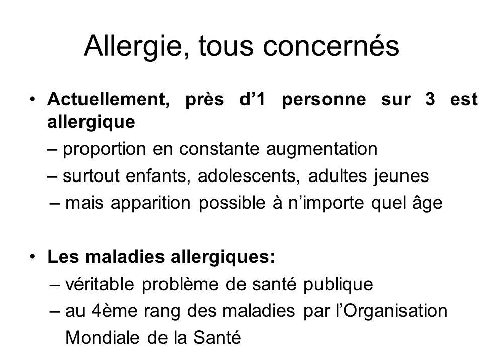 Allergie, tous concernés Actuellement, près d1 personne sur 3 est allergique – proportion en constante augmentation – surtout enfants, adolescents, adultes jeunes – mais apparition possible à nimporte quel âge Les maladies allergiques: – véritable problème de santé publique – au 4ème rang des maladies par lOrganisation Mondiale de la Santé