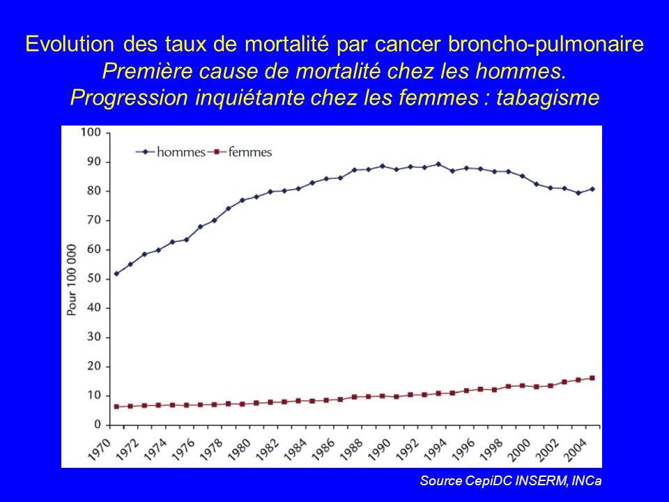 Evolution des taux de mortalité par cancer broncho-pulmonaire Première cause de mortalité chez les hommes. Progression inquiétante chez les femmes : t