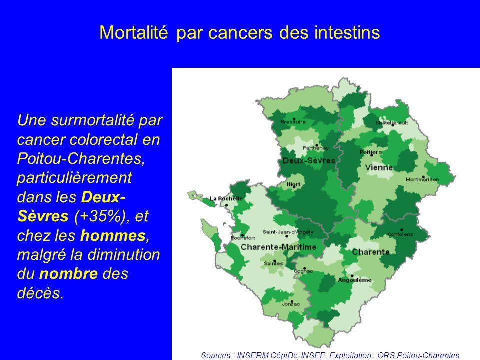 Mortalité par cancers des intestins Une surmortalité par cancer colorectal en Poitou-Charentes, particulièrement dans les Deux- Sèvres (+35%), et chez
