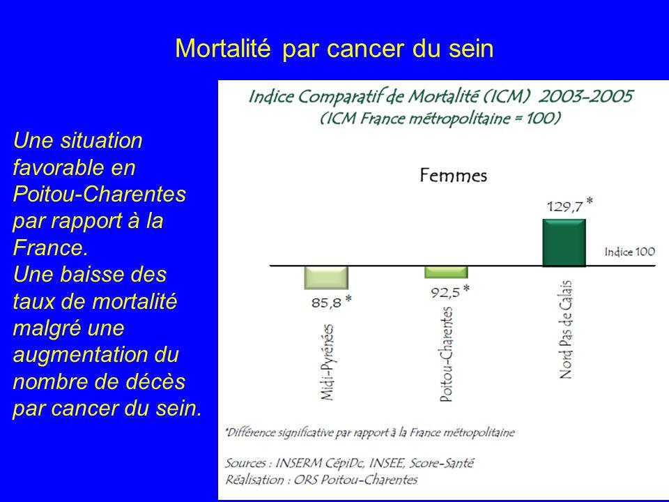 Mortalité par cancer du sein Une situation favorable en Poitou-Charentes par rapport à la France. Une baisse des taux de mortalité malgré une augmenta