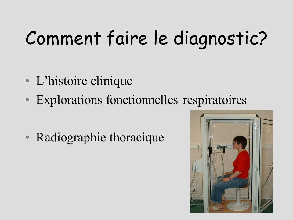 Comment faire le diagnostic? Lhistoire clinique Explorations fonctionnelles respiratoires Radiographie thoracique