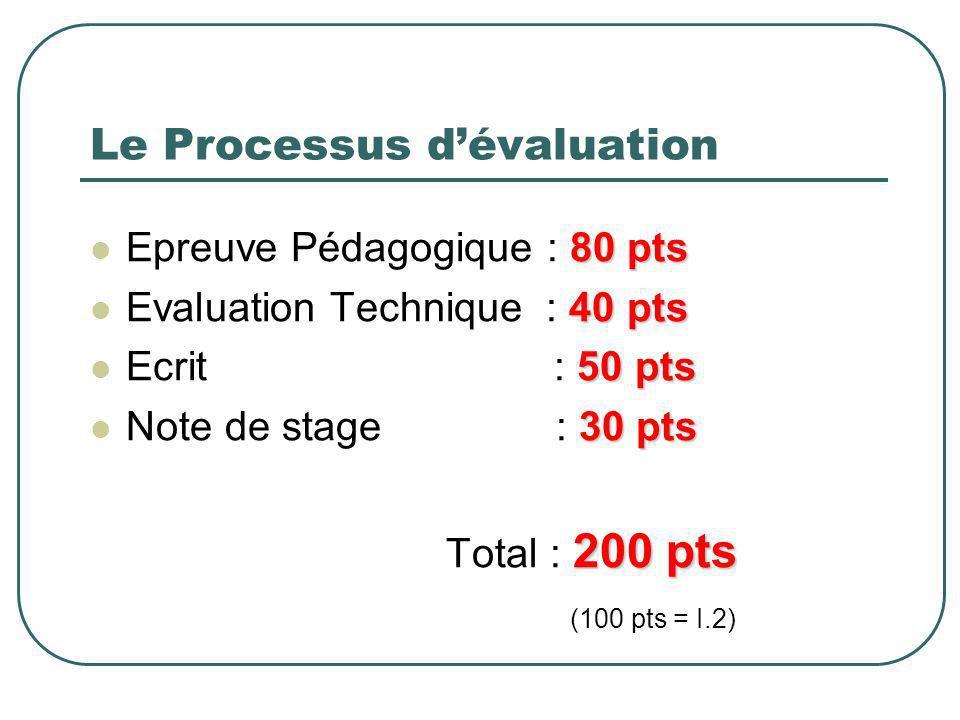 Le Processus dévaluation 80 pts Epreuve Pédagogique : 80 pts 40 pts Evaluation Technique : 40 pts 50 pts Ecrit : 50 pts 30 pts Note de stage : 30 pts