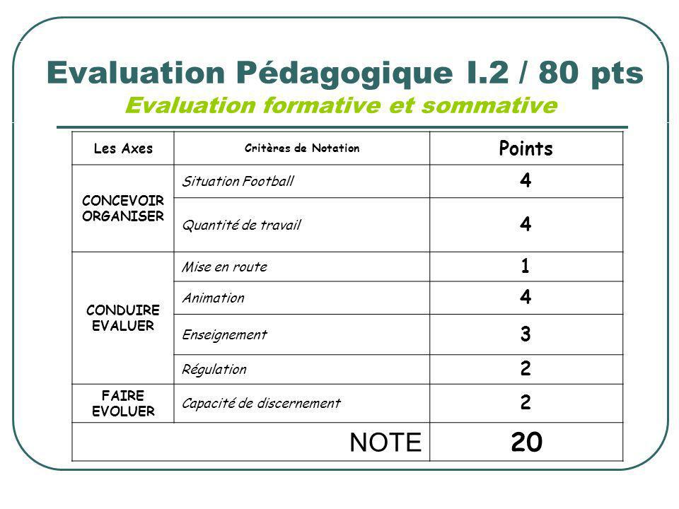 Evaluation Pédagogique I.2 / 80 pts Evaluation formative et sommative Les Axes Critères de Notation Points CONCEVOIR ORGANISER Situation Football 4 Qu