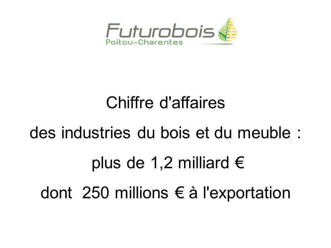 répartition du chiffre d affaires industriel