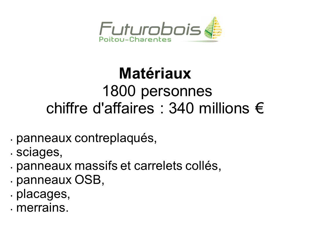 Emballages 1 400 personnes chiffre d affaires 240 M tonnellerie (70% du total), palettes, emballages légers, emballages industriels et divers