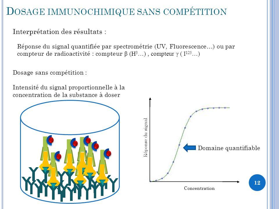 12 Réponse du signal Concentration D OSAGE IMMUNOCHIMIQUE SANS COMPÉTITION Interprétation des résultats : Réponse du signal quantifiée par spectrométrie (UV, Fluorescence…) ou par compteur de radioactivité : compteur β (H 3 …), compteur γ ( I 125 …) Domaine quantifiable Dosage sans compétition : Intensité du signal proportionnelle à la concentration de la substance à doser