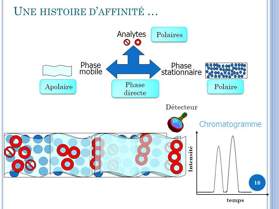 U NE HISTOIRE D AFFINITÉ … Phase stationnaire Analytes Phase mobile Détecteur Chromatogramme temps Intensité 16 PolairesPolaireApolaire Phase directe