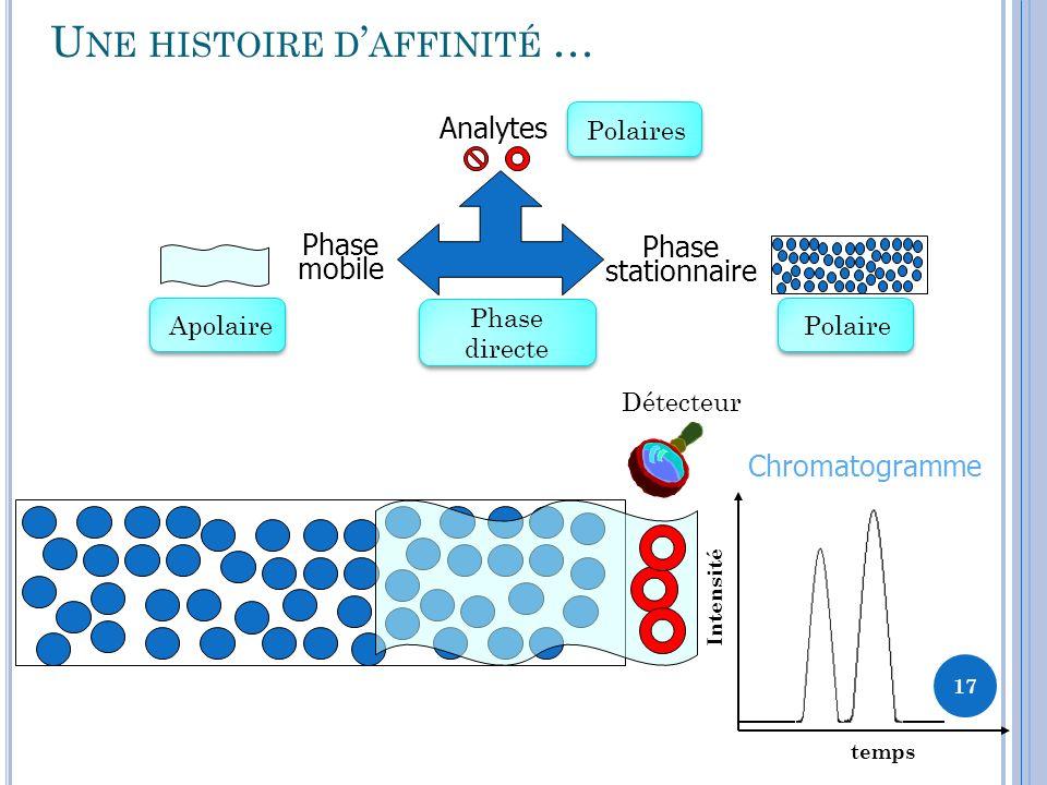 U NE HISTOIRE D AFFINITÉ … Phase stationnaire Analytes Phase mobile Détecteur Chromatogramme temps Intensité 17 PolairesPolaireApolaire Phase directe