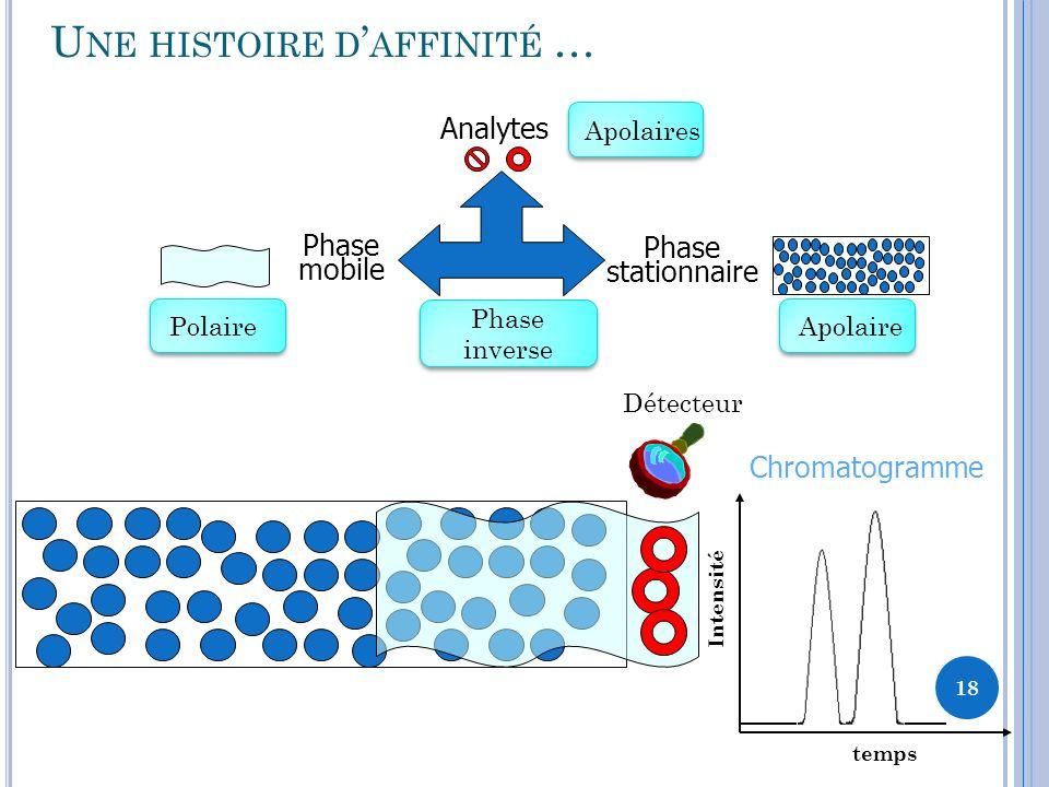 U NE HISTOIRE D AFFINITÉ … Phase stationnaire Analytes Phase mobile Détecteur Chromatogramme temps Intensité 18 ApolairesApolairePolaire Phase inverse