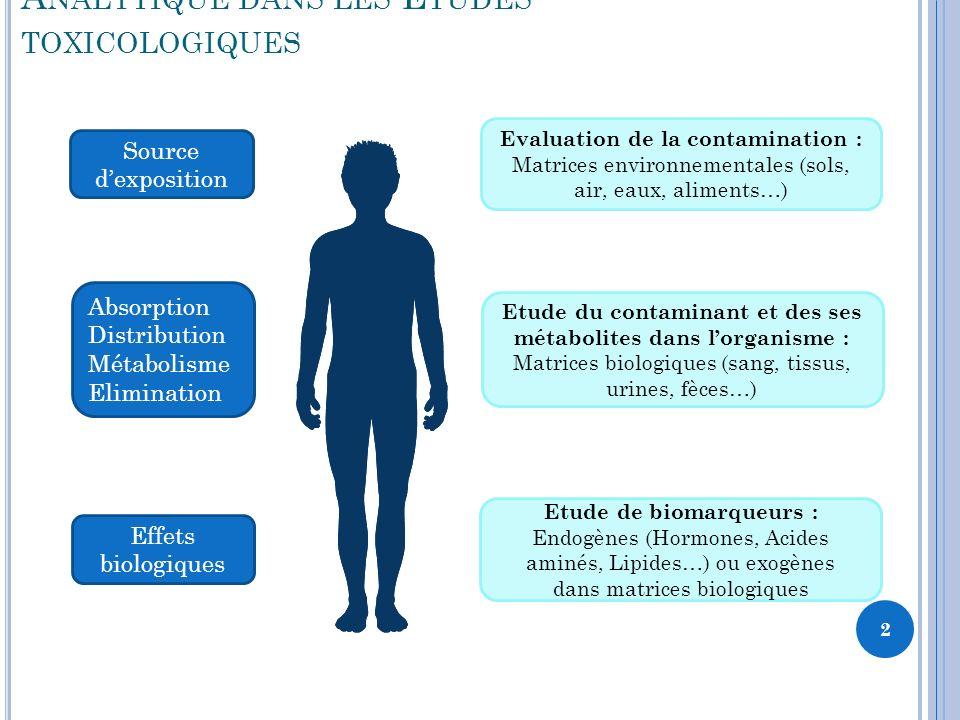 13 D OSAGE IMMUNOCHIMIQUE AVEC COMPÉTITION Anticorps (limitant) Antigènes à doser Antigènes marqués (en excès)