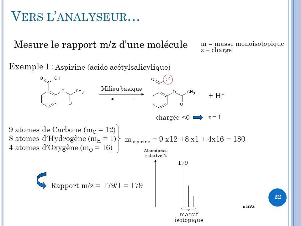 V ERS L ANALYSEUR … + H + Mesure le rapport m/z dune molécule m = masse monoisotopique z = charge Exemple 1 : Aspirine (acide acétylsalicylique) 9 atomes de Carbone (m C = 12) 8 atomes dHydrogène (m H = 1) 4 atomes dOxygène (m O = 16) m aspirine = 9 x12 +8 x1 + 4x16 = 180 Milieu basique chargée <0 Rapport m/z = 179/1 = 179 m/z Abondance relative % 179 massif isotopique z = 1 22