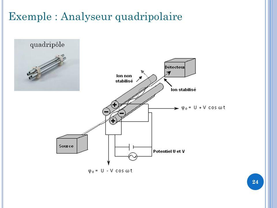 Exemple : Analyseur quadripolaire quadripôle 24