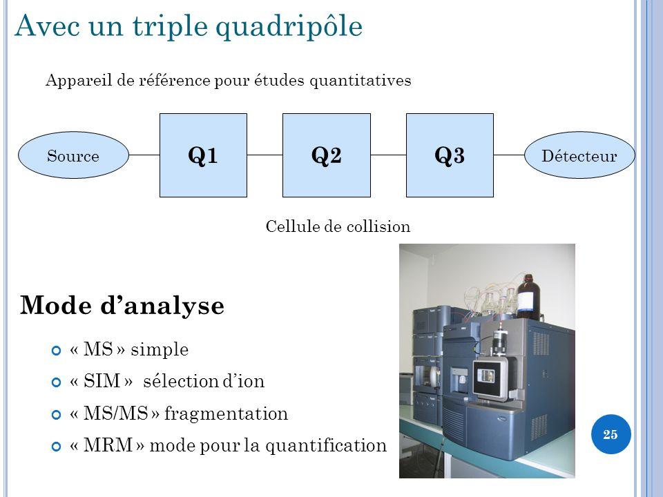 Avec un triple quadripôle Cellule de collision « MS » simple « SIM » sélection dion « MS/MS » fragmentation « MRM » mode pour la quantification Mode danalyse Q1Q2Q3 SourceDétecteur 25 Appareil de référence pour études quantitatives