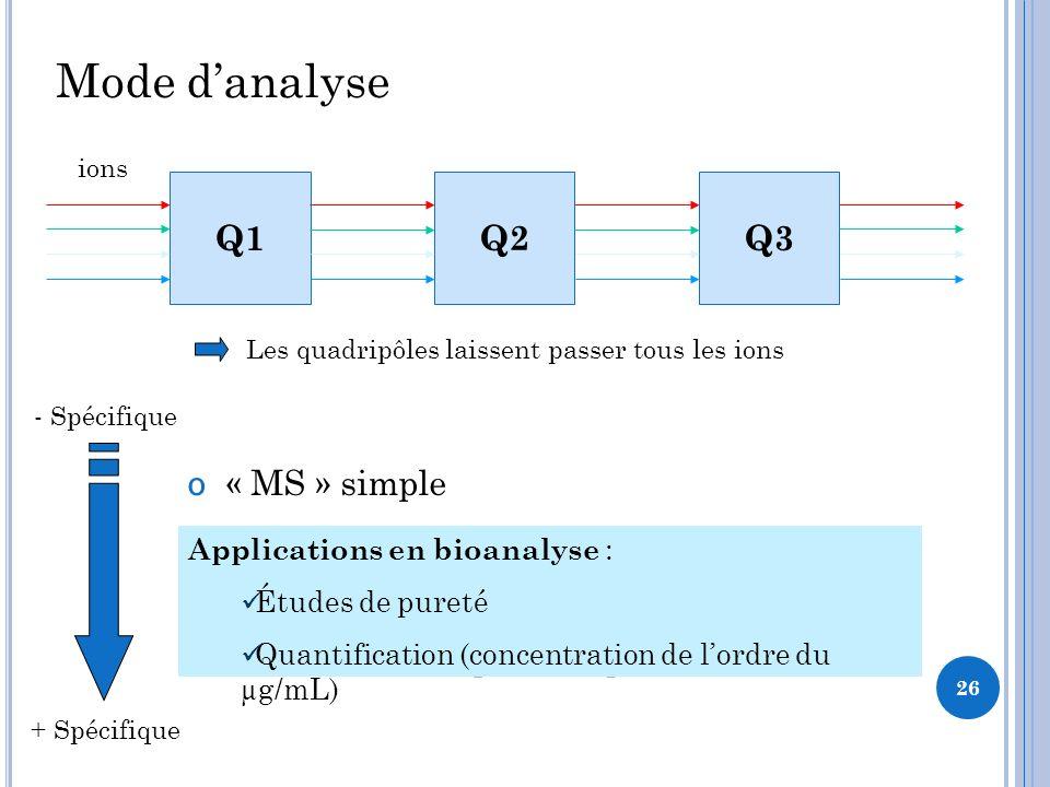 Mode danalyse ס « MS » simple « SIM » sélection dion « MS/MS » fragmentation « MRM » mode pour la quantification Q1Q2Q3 ions + Spécifique - Spécifique Les quadripôles laissent passer tous les ions Applications en bioanalyse : Études de pureté Quantification (concentration de lordre du µg/mL) 26