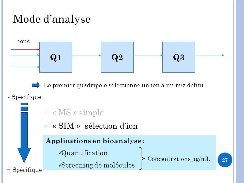 Mode danalyse « MS » simple « SIM » sélection dion « MS/MS » fragmentation « MRM » mode pour la quantification Q1Q2Q3 ions + Spécifique - Spécifique Le premier quadripôle sélectionne un ion à un m/z défini Applications en bioanalyse : Quantification Screening de molécules Concentrations µg/mL 27