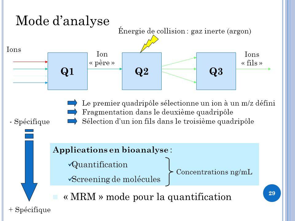 Mode danalyse « MS » simple « SIM » sélection dion « MS/MS » fragmentation « MRM » mode pour la quantification Q1Q2Q3 Ions + Spécifique - Spécifique Le premier quadripôle sélectionne un ion à un m/z défini Énergie de collision : gaz inerte (argon) Fragmentation dans le deuxième quadripôle Sélection dun ion fils dans le troisième quadripôle Ion « père » Ions « fils » Applications en bioanalyse : Quantification Screening de molécules Concentrations ng/mL 29