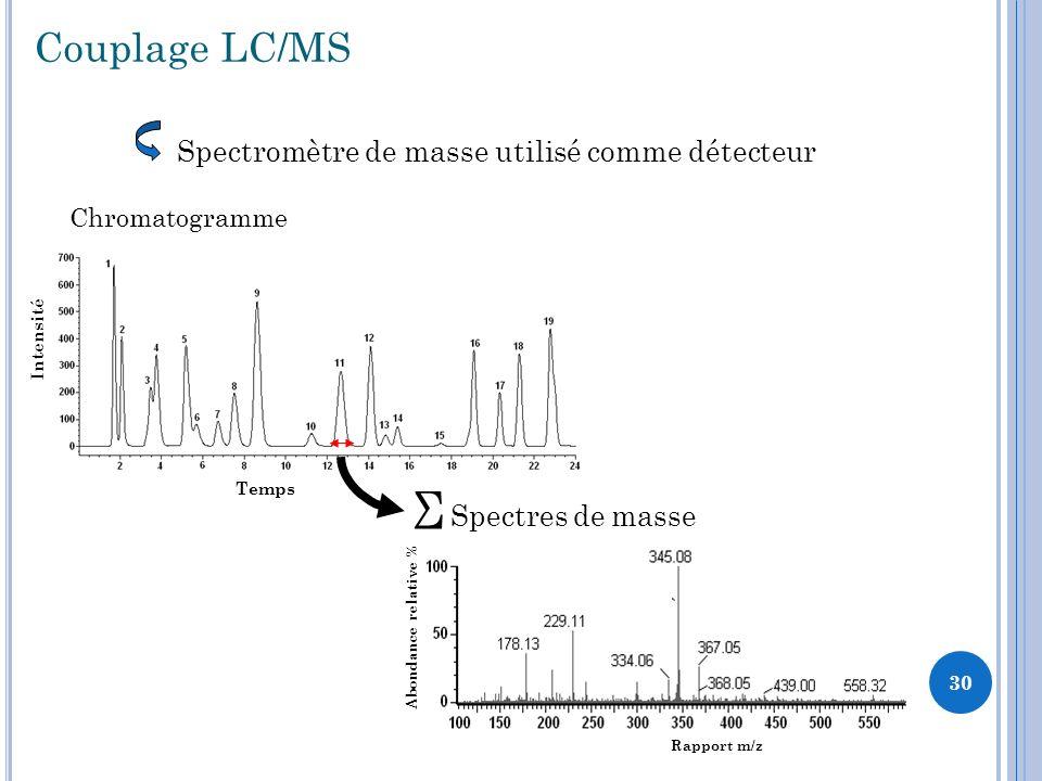 Couplage LC/MS Spectromètre de masse utilisé comme détecteur Chromatogramme Temps Intensité Σ Spectres de masse Abondance relative % Rapport m/z 30
