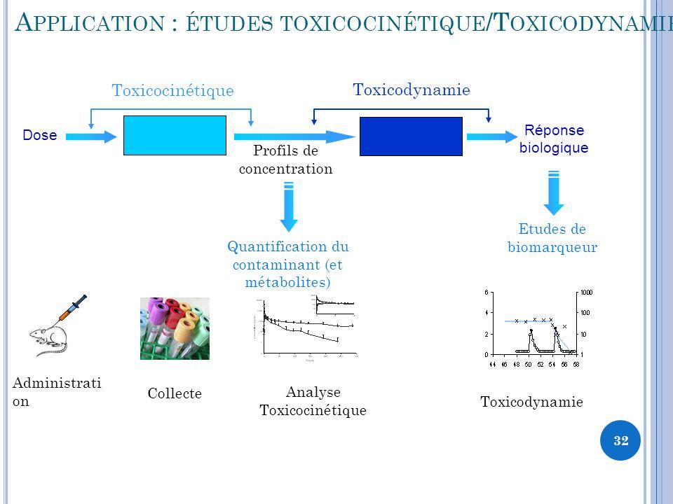 32 A PPLICATION : ÉTUDES TOXICOCINÉTIQUE /T OXICODYNAMIE Administrati on Réponse biologique Profils de concentration Toxicodynamie Dose Toxicocinétique Quantification du contaminant (et métabolites) Etudes de biomarqueur Collecte Analyse Toxicocinétique Toxicodynamie