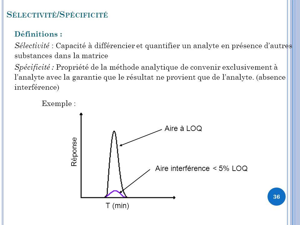 S ÉLECTIVITÉ /S PÉCIFICITÉ T (min) Réponse Aire interférence < 5% LOQ Aire à LOQ Définitions : Sélectivité : Capacité à différencier et quantifier un analyte en présence dautres substances dans la matrice Spécificité : Propriété de la méthode analytique de convenir exclusivement à lanalyte avec la garantie que le résultat ne provient que de lanalyte.