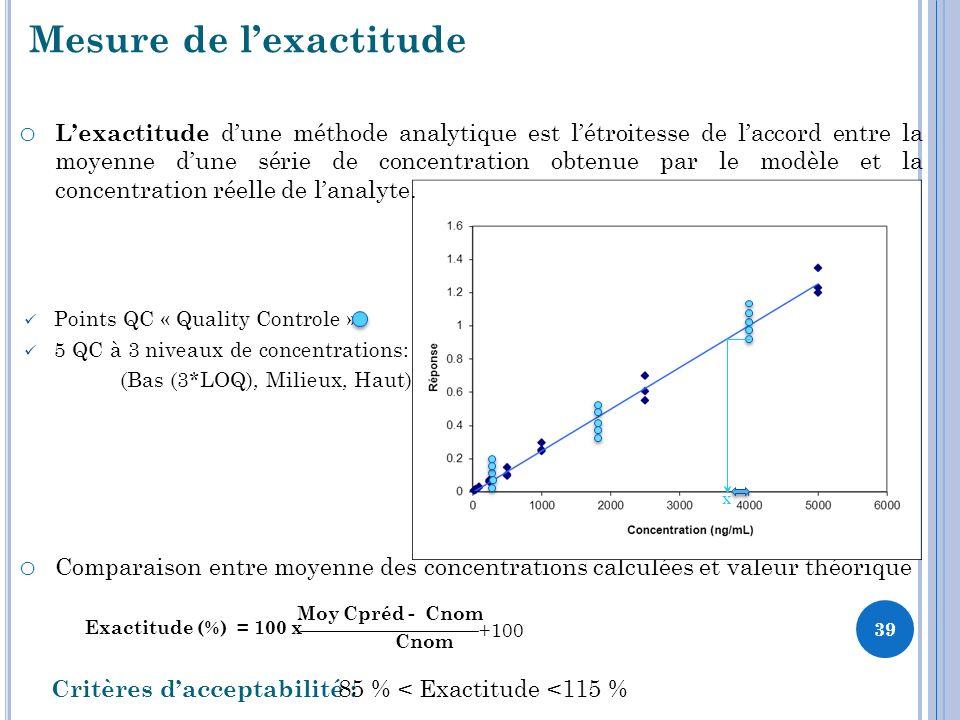 Mesure de lexactitude o Comparaison entre moyenne des concentrations calculées et valeur théorique Exactitude (%) = 100 x Moy Cpréd - Cnom Cnom +100 Critères dacceptabilité : 85 % < Exactitude <115 % X Points QC « Quality Controle » 5 QC à 3 niveaux de concentrations: (Bas (3*LOQ), Milieux, Haut) o Lexactitude dune méthode analytique est létroitesse de laccord entre la moyenne dune série de concentration obtenue par le modèle et la concentration réelle de lanalyte.
