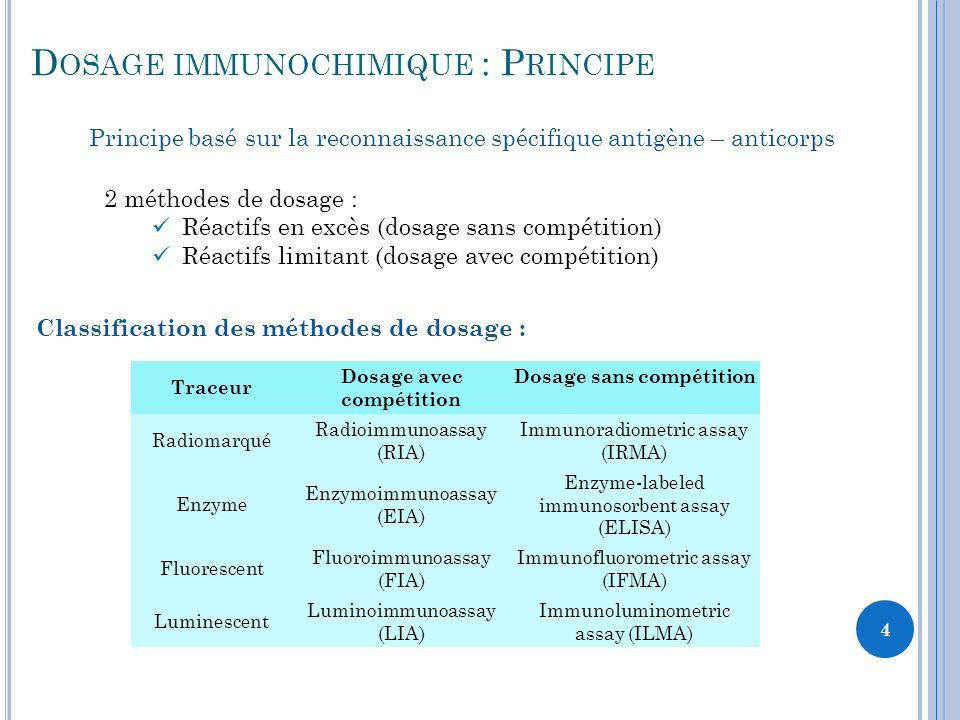 5 Reconnaissance spécifique antigène – anticorps Plaque 96 Puits 1.Introduction des anticorps 2.Introduction de léchantillon 3.Liaison de la molécule dintérêt avec lanticorps Anticorps Molécules à doser Autres Molécules D OSAGE IMMUNOCHIMIQUE SANS COMPÉTITION