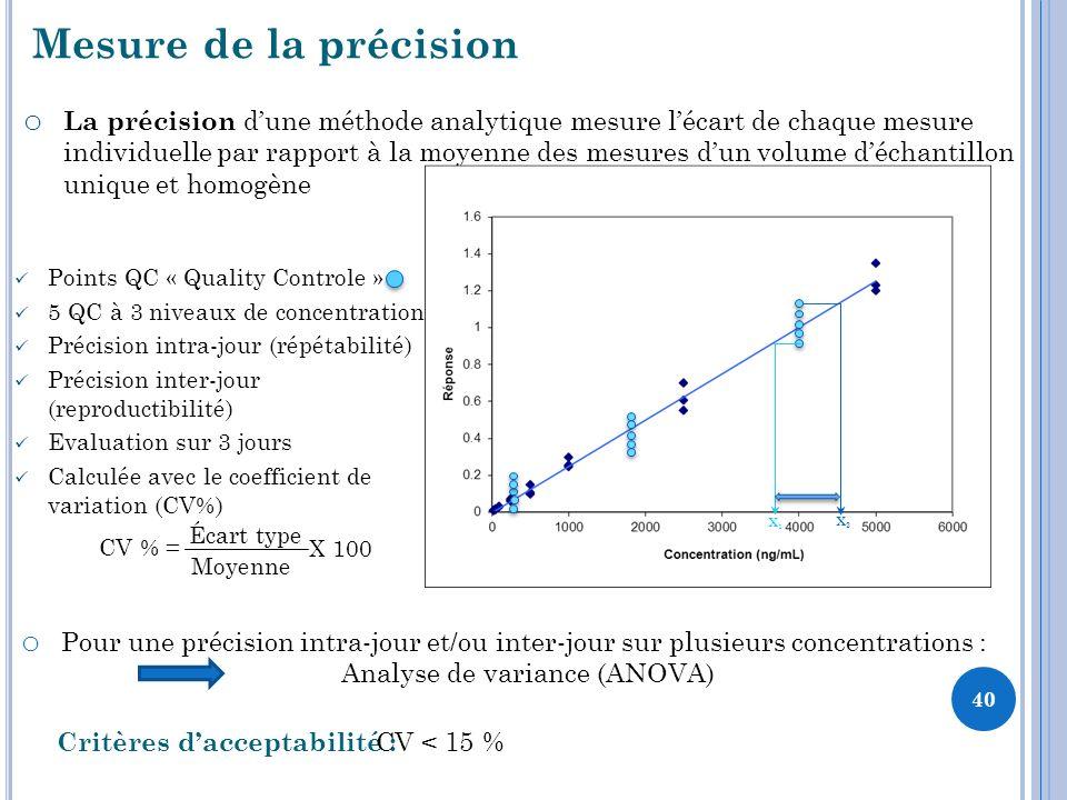 Mesure de la précision o Pour une précision intra-jour et/ou inter-jour sur plusieurs concentrations : Analyse de variance (ANOVA) Critères dacceptabilité : CV < 15 % Points QC « Quality Controle » 5 QC à 3 niveaux de concentrations Précision intra-jour (répétabilité) Précision inter-jour (reproductibilité) Evaluation sur 3 jours Calculée avec le coefficient de variation (CV%) o La précision dune méthode analytique mesure lécart de chaque mesure individuelle par rapport à la moyenne des mesures dun volume déchantillon unique et homogène X1X1 X2X2 CV % = Écart type Moyenne X 100 40