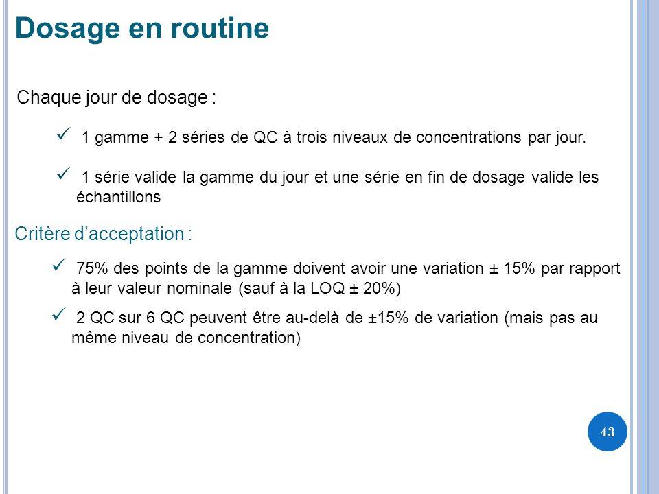 Dosage en routine Chaque jour de dosage : 1 gamme + 2 séries de QC à trois niveaux de concentrations par jour.