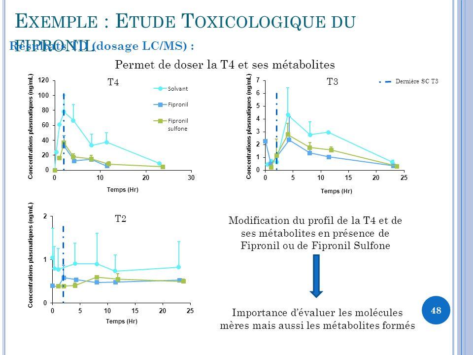 48 E XEMPLE : E TUDE T OXICOLOGIQUE DU FIPRONIL Résultats TD (dosage LC/MS) : Permet de doser la T4 et ses métabolites Temps (Hr) Concentrations plasmatiques (ng/mL) T4 T2 T3 Dernière SC T3 Modification du profil de la T4 et de ses métabolites en présence de Fipronil ou de Fipronil Sulfone Importance dévaluer les molécules mères mais aussi les métabolites formés