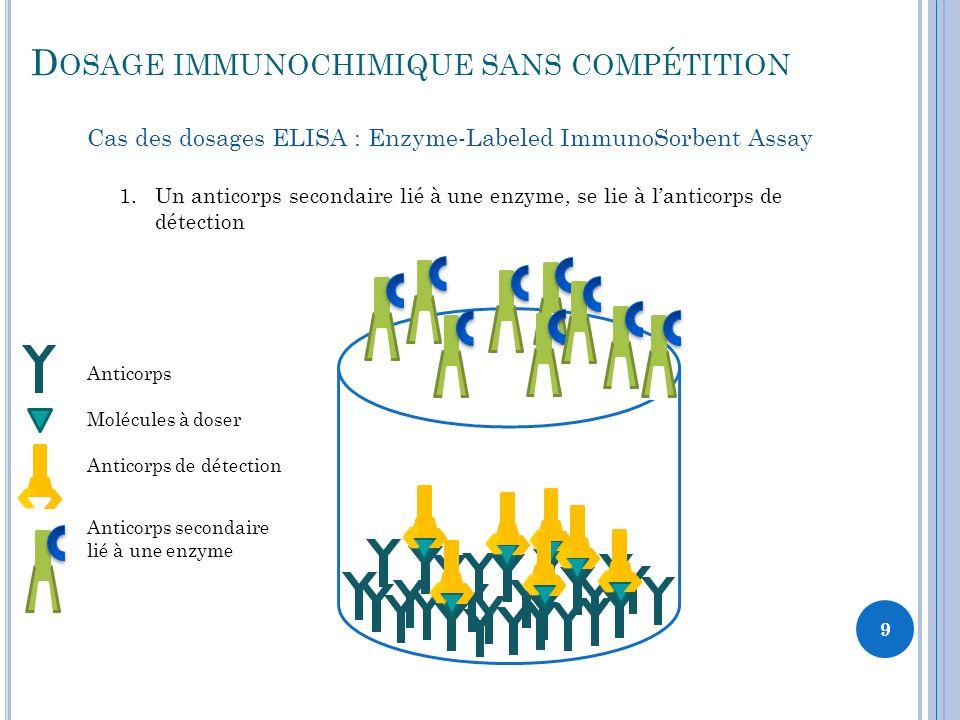 9 1.Un anticorps secondaire lié à une enzyme, se lie à lanticorps de détection Anticorps Molécules à doser Anticorps de détection Anticorps secondaire lié à une enzyme D OSAGE IMMUNOCHIMIQUE SANS COMPÉTITION Cas des dosages ELISA : Enzyme-Labeled ImmunoSorbent Assay