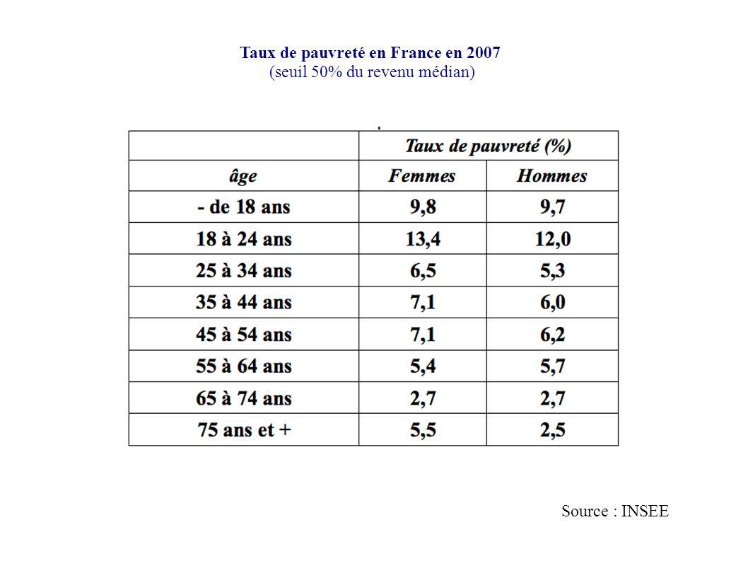 Taux de pauvreté en France en 2007 (seuil 50% du revenu médian) Source : INSEE