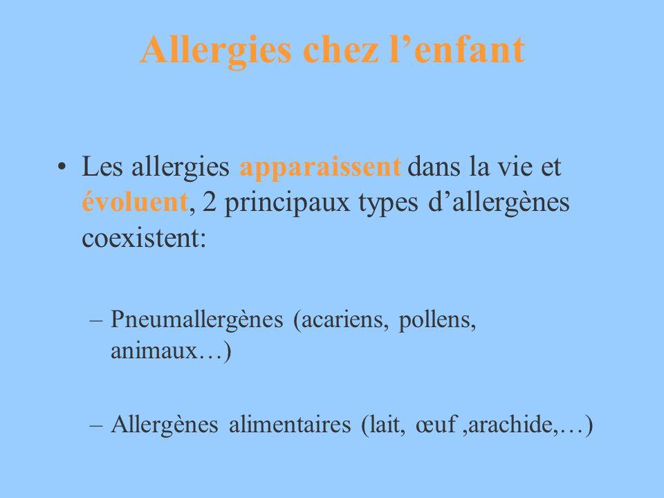 Allergies chez lenfant Les allergies apparaissent dans la vie et évoluent, 2 principaux types dallergènes coexistent: –Pneumallergènes (acariens, poll