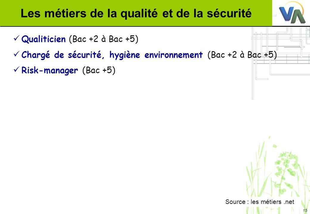 15 Les métiers de la qualité et de la sécurité Qualiticien (Bac +2 à Bac +5) Chargé de sécurité, hygiène environnement (Bac +2 à Bac +5) Risk-manager (Bac +5) Source : les métiers.net