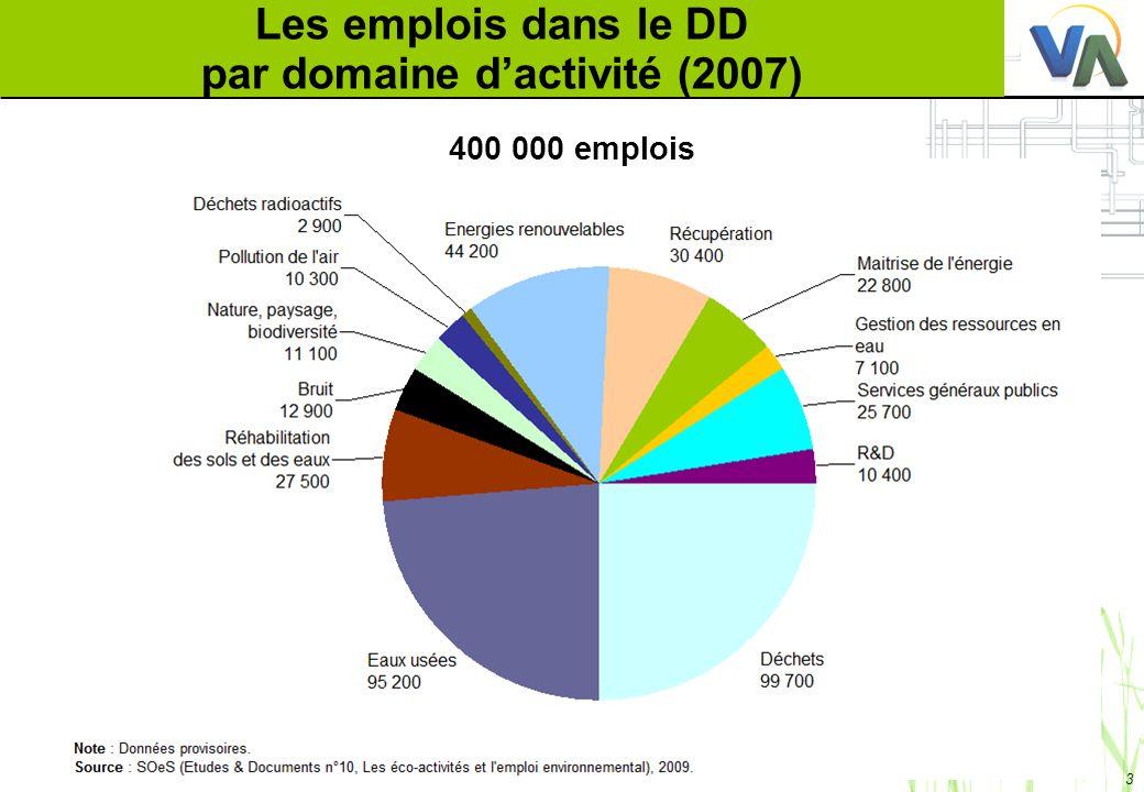3 Les emplois dans le DD par domaine dactivité (2007) 400 000 emplois
