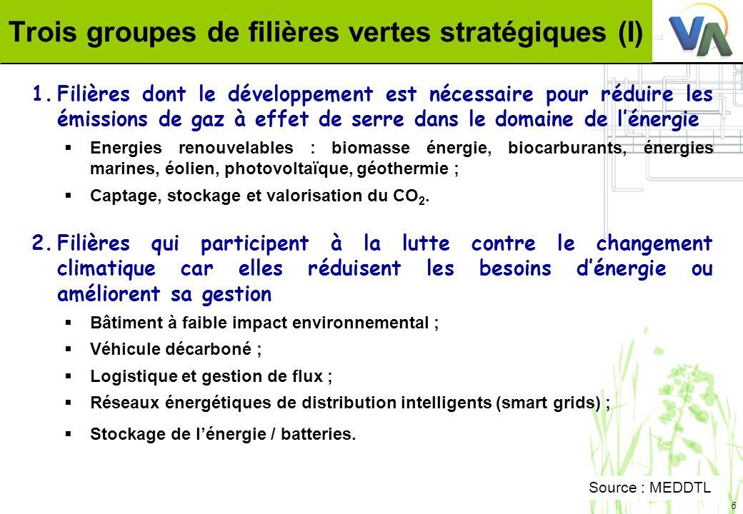 6 Trois groupes de filières vertes stratégiques (I) 1.Filières dont le développement est nécessaire pour réduire les émissions de gaz à effet de serre