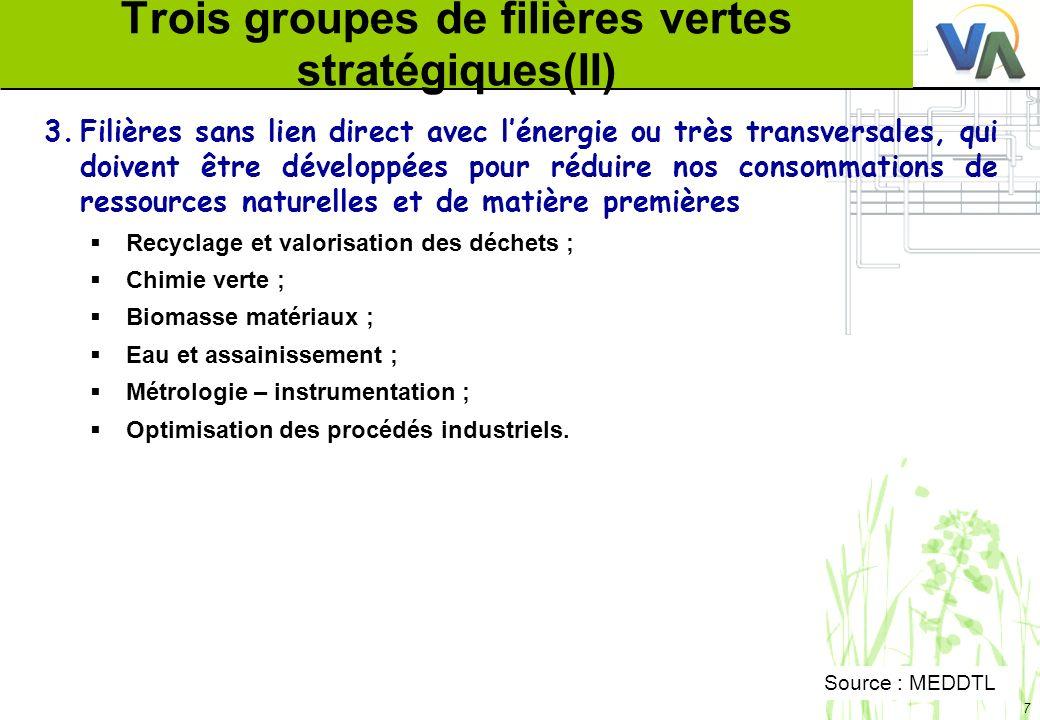 7 Trois groupes de filières vertes stratégiques(II) 3.Filières sans lien direct avec lénergie ou très transversales, qui doivent être développées pour