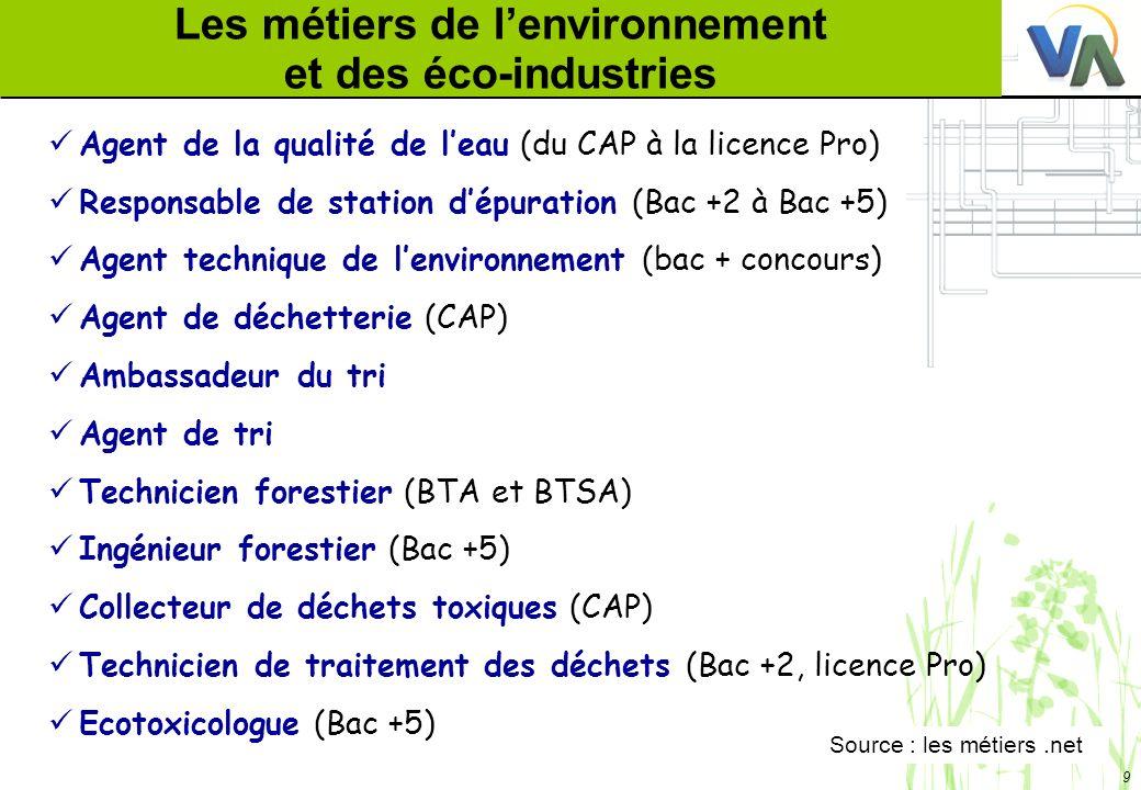 9 Les métiers de lenvironnement et des éco-industries Agent de la qualité de leau (du CAP à la licence Pro) Responsable de station dépuration (Bac +2 à Bac +5) Agent technique de lenvironnement (bac + concours) Agent de déchetterie (CAP) Ambassadeur du tri Agent de tri Technicien forestier (BTA et BTSA) Ingénieur forestier (Bac +5) Collecteur de déchets toxiques (CAP) Technicien de traitement des déchets (Bac +2, licence Pro) Ecotoxicologue (Bac +5) Source : les métiers.net