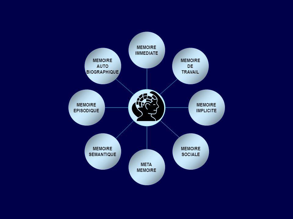 9 8 2 7 6 1 4 3 5 Répétition de séquences de chiffres 62 9 1 5 3 4 9 6 1 7 3 8 EVALUATION DE LA MEMOIRE IMMEDIATE Mémoire verbaleMémoire visuo-spatiale