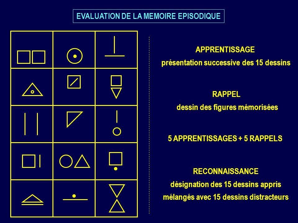 EVALUATION DE LA MEMOIRE EPISODIQUE APPRENTISSAGE présentation successive des 15 dessins RAPPEL dessin des figures mémorisées 5 APPRENTISSAGES + 5 RAP