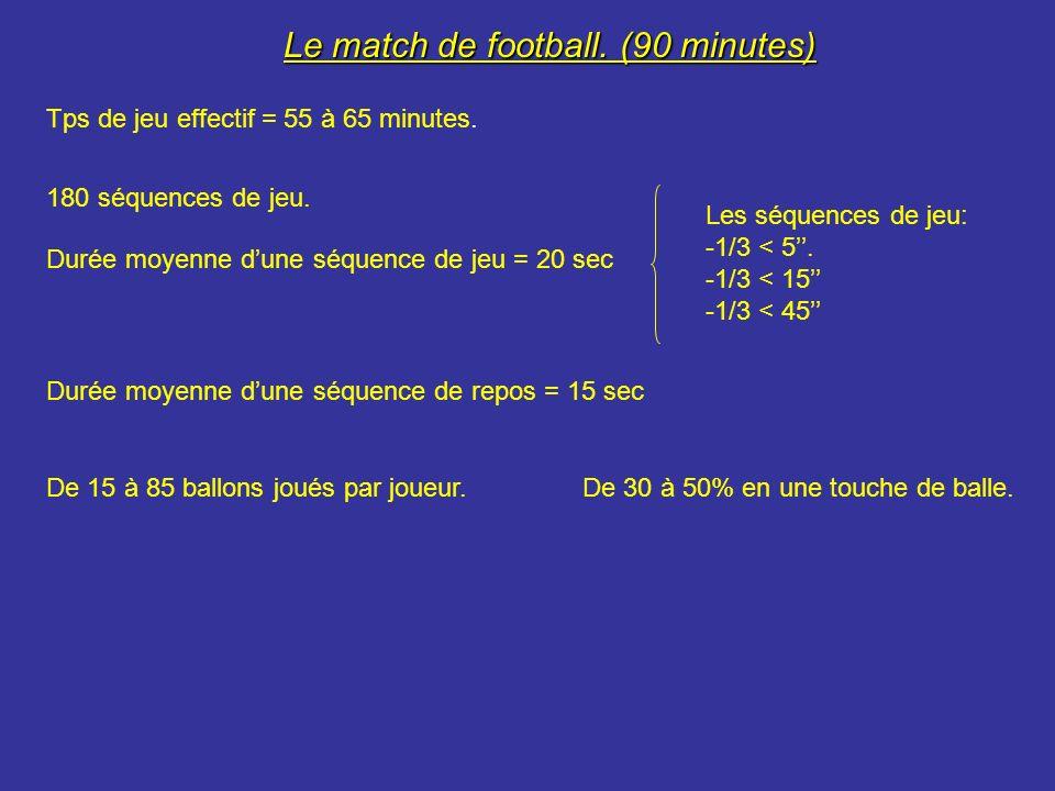 UN MATCH DE FOOTBALL CEST: o marche + course lente = 90% du temps de jeu.