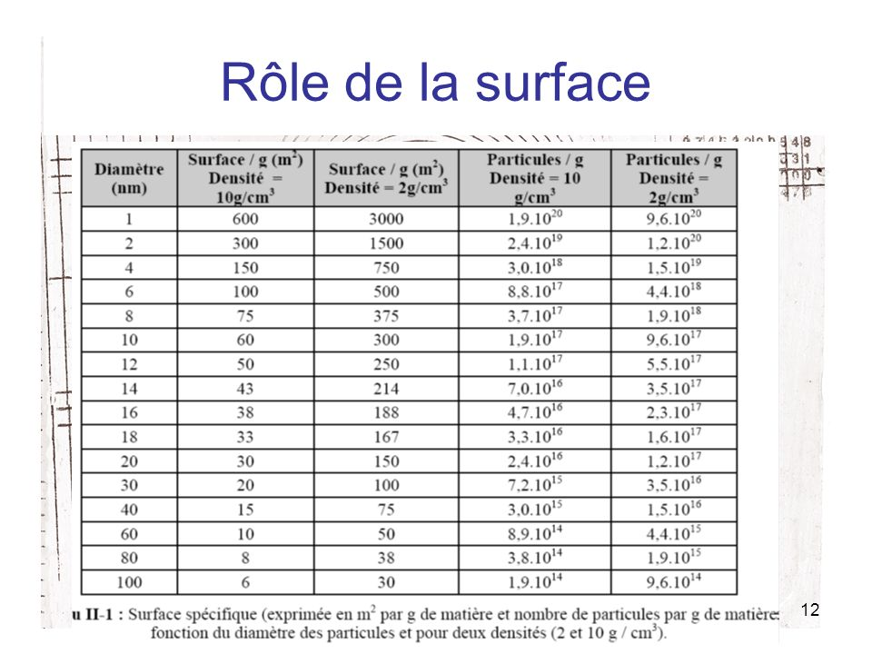 12 Rôle de la surface