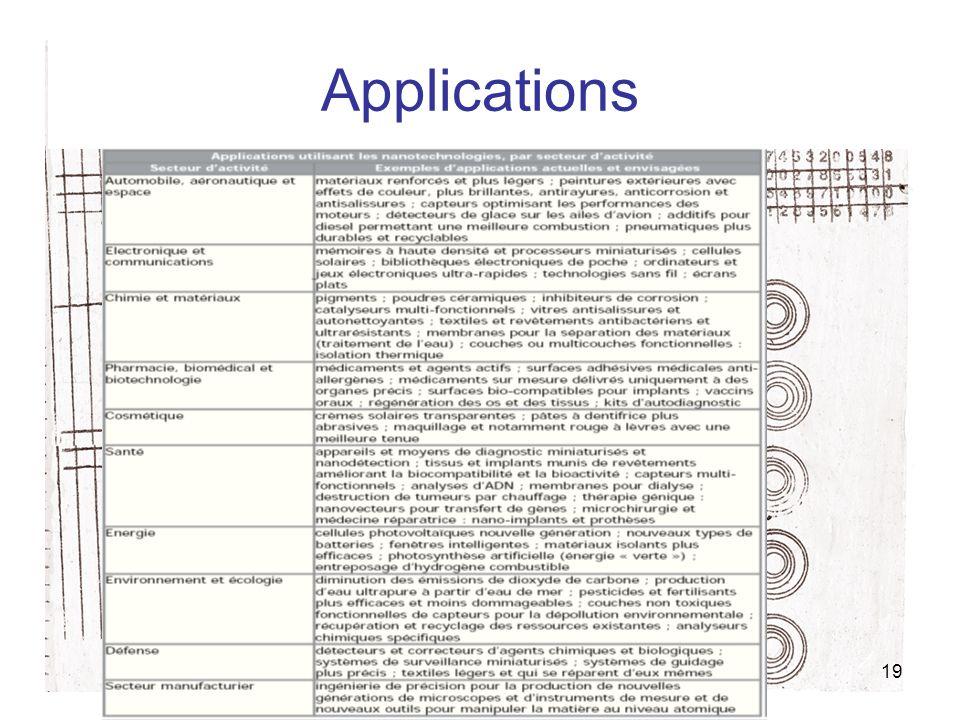 19 Applications