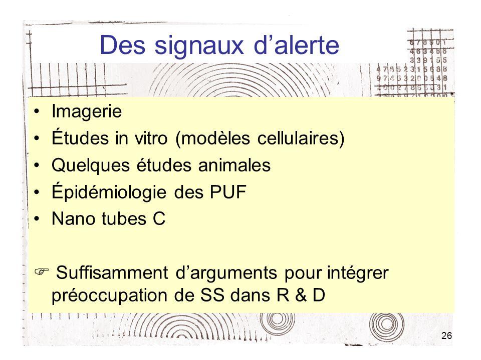 26 Des signaux dalerte Imagerie Études in vitro (modèles cellulaires) Quelques études animales Épidémiologie des PUF Nano tubes C Suffisamment dargume