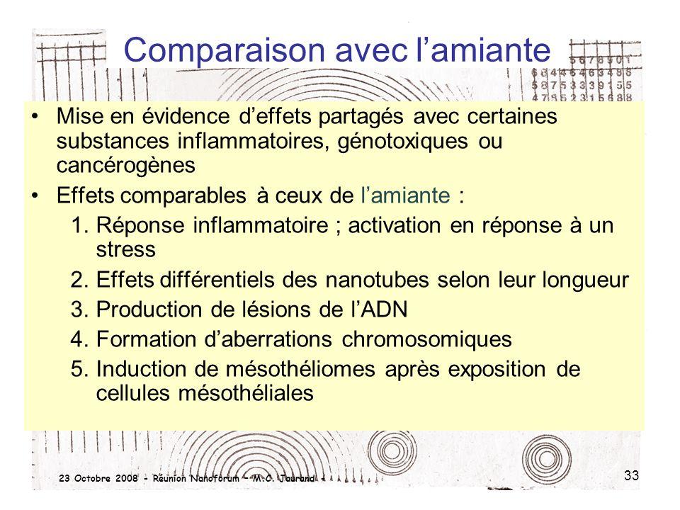 33 Comparaison avec lamiante Mise en évidence deffets partagés avec certaines substances inflammatoires, génotoxiques ou cancérogènes Effets comparabl
