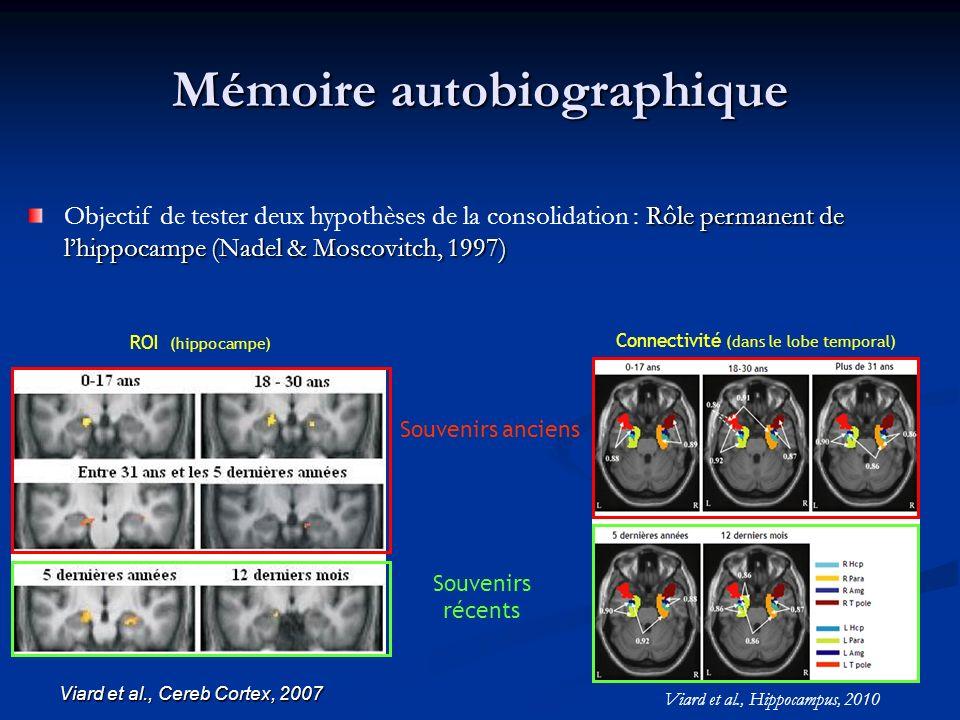 Mémoire autobiographique ROI (hippocampe) Souvenirs anciens Souvenirs récents Rôle permanent de lhippocampe (Nadel & Moscovitch, 1997) Objectif de tester deux hypothèses de la consolidation : Rôle permanent de lhippocampe (Nadel & Moscovitch, 1997) Viard et al., Hippocampus, 2010 Connectivité (dans le lobe temporal) Viard et al., Cereb Cortex, 2007
