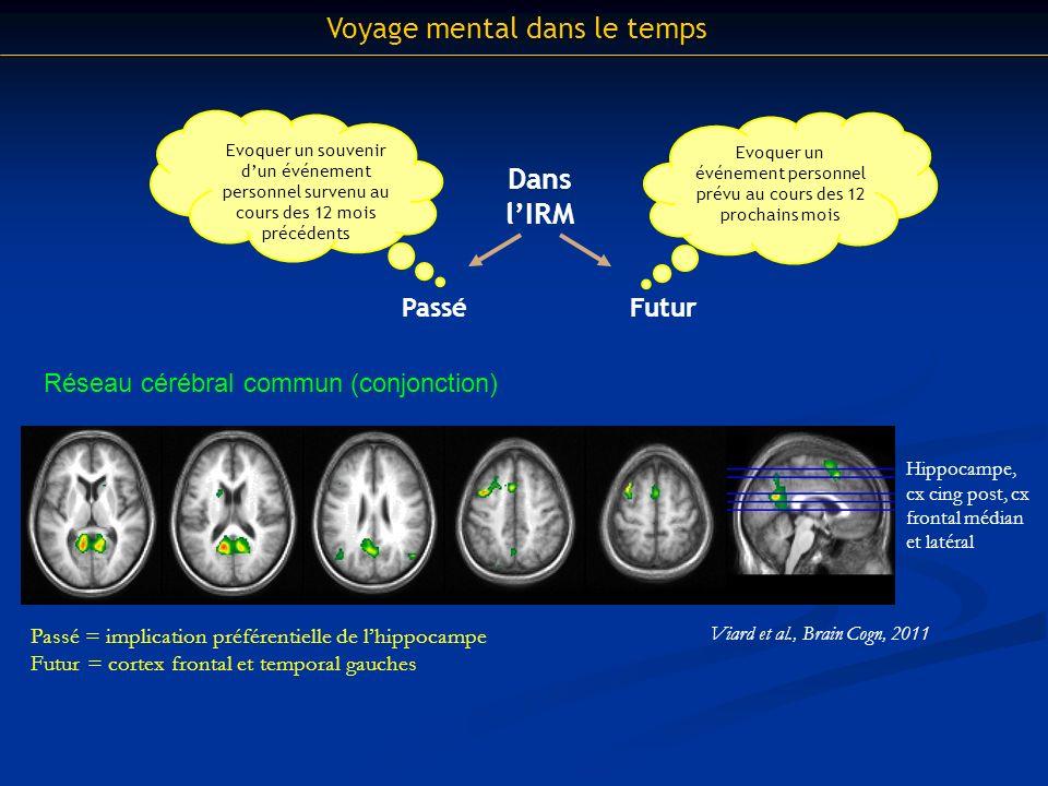 Voyage mental dans le temps Dans lIRM PasséFutur Evoquer un événement personnel prévu au cours des 12 prochains mois Evoquer un souvenir dun événement personnel survenu au cours des 12 mois précédents Réseau cérébral commun (conjonction) Viard et al., Brain Cogn, 2011 Passé = implication préférentielle de lhippocampe Futur = cortex frontal et temporal gauches Hippocampe, cx cing post, cx frontal médian et latéral