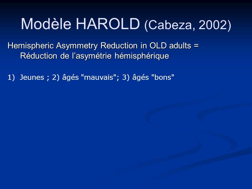 Hemispheric Asymmetry Reduction in OLD adults = Réduction de lasymétrie hémisphérique 1)Jeunes ; 2) âgés mauvais ; 3) âgés bons Modèle HAROLD (Cabeza, 2002)