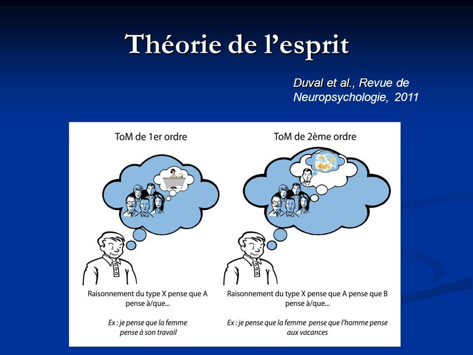 Théorie de lesprit Duval et al., R Duval et al., Revue de Neuropsychologie, 2011